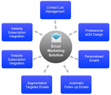 email marketing, bulk email, mailing list